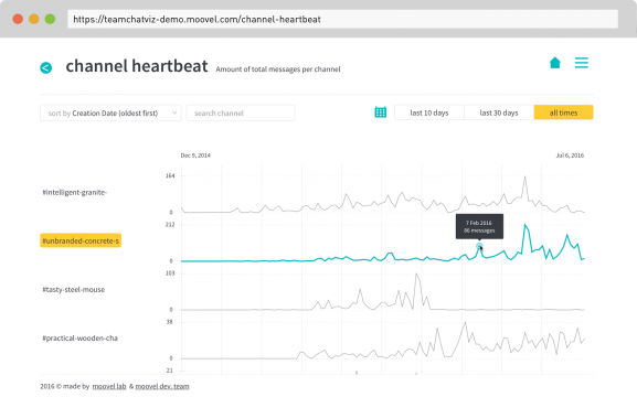 Channel Heartbeat – What's going on in the different channels and when are the peaks? Find out what influential events created a buzz in different channels. If you know what you're looking for you can also filter by channels and look at a dedicated time frame.