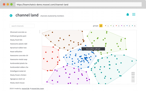 Channel Land – Channel Land is also created with a cluster analysis, similar to People Land. Channel clusters are created by the similarities of channel members. Just as in People Land, you can zoom into each cluster and bring them to life by making sense of the details. Similar channels could give you a great insight into how teams are aligned to each other.