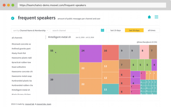 Frequent Speakers – Find out who the key contributors and what the communication hubs on your team are. Filtered by time and channel, this visualization will help you understand both team and channel structures by contributions.